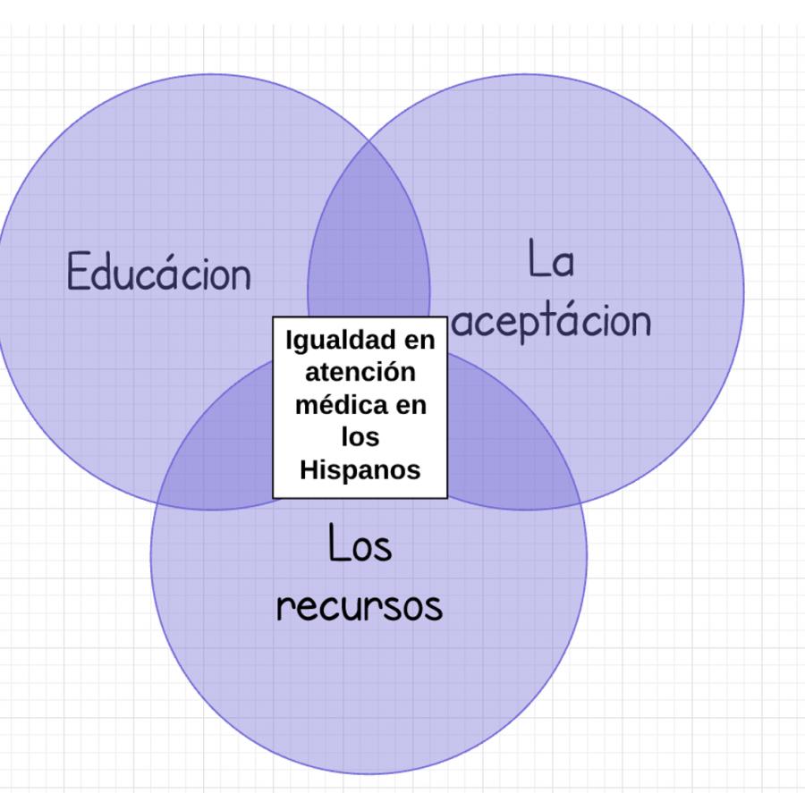 Educación para la salud, vital para la comunidad hispana